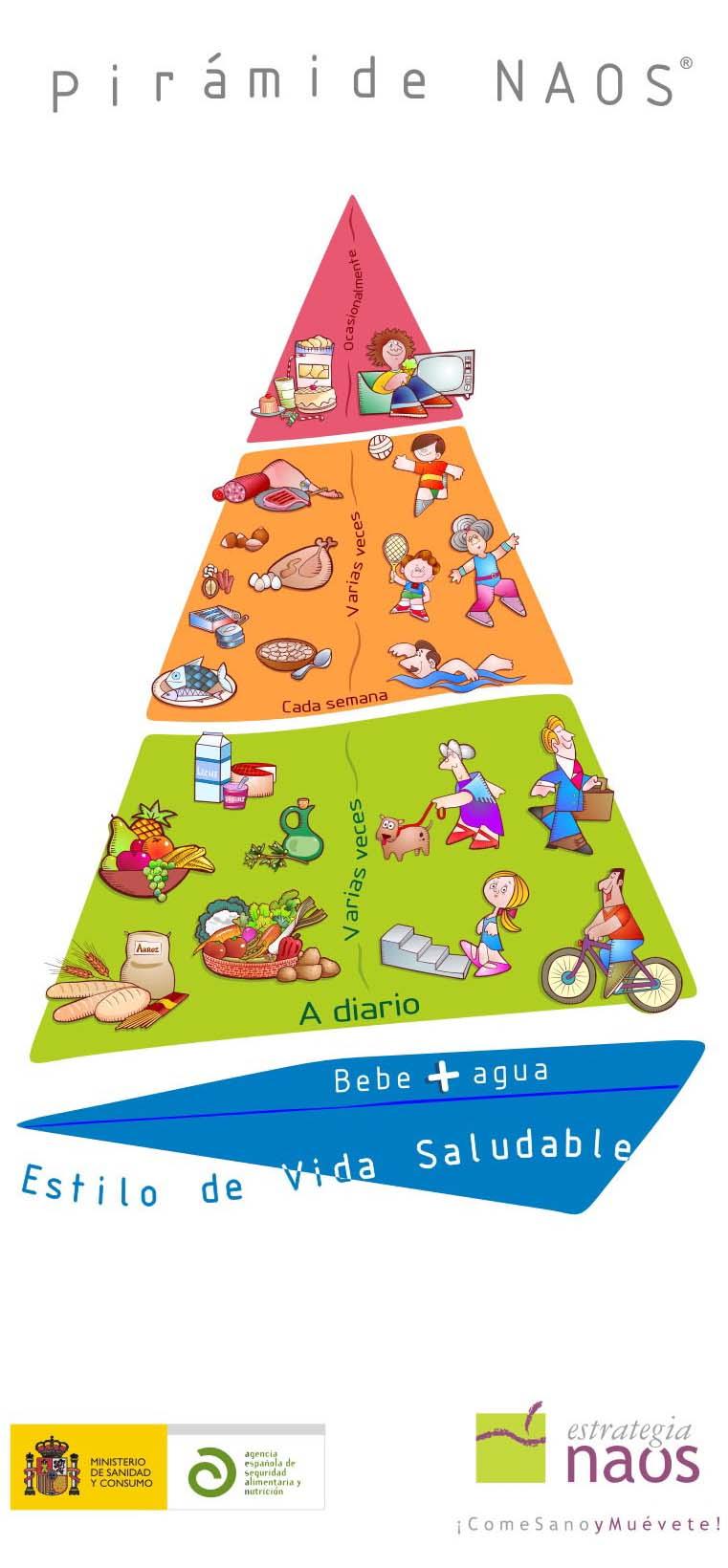 Estrategia Naos Piramide Naos