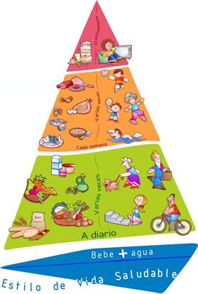 Pirámide NAOS: Nutrición y Actividad Física