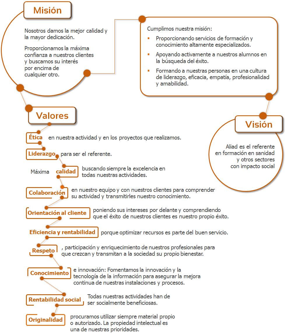 Política de mejora continua y Misión, Visión y Valores de Áliad